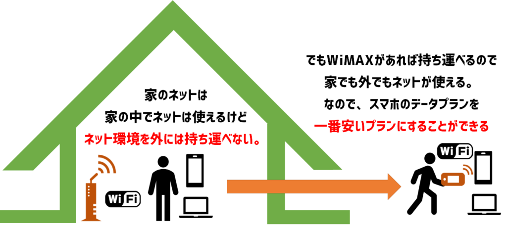 WiMAXのメリット
