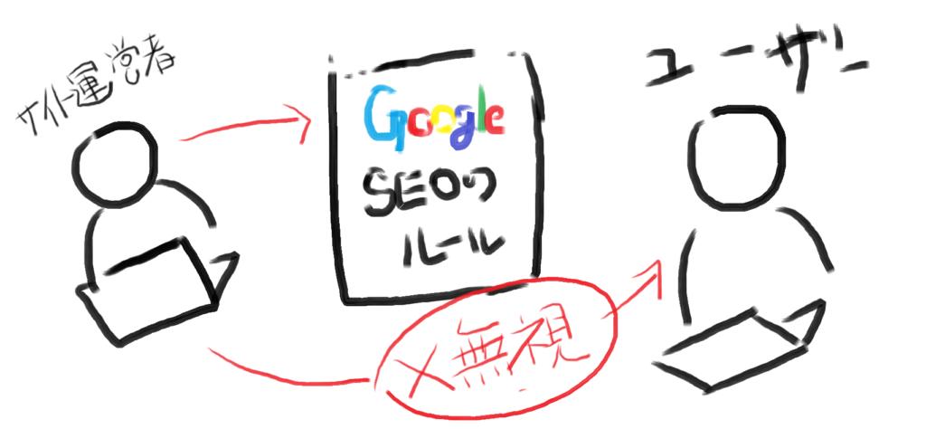 Googleアルゴリズム