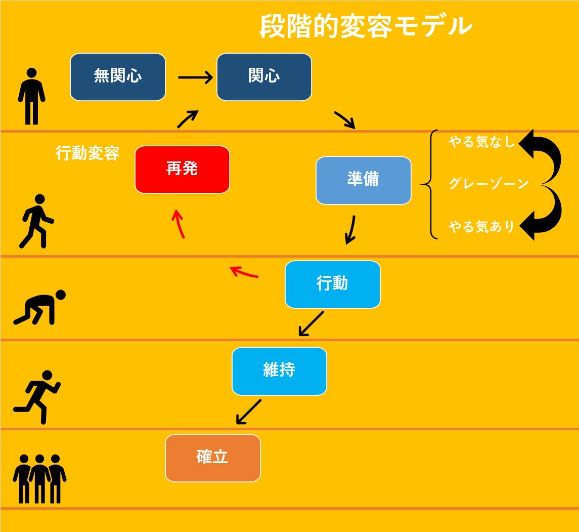 行動変容モデル