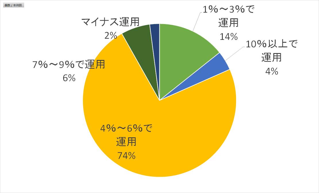 8月18日運用状況(全顧客)