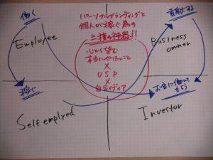 ビジネス全体図