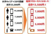 モバイルWi-Fi(ポケットWi-Fi)を使った通信費の大幅節約(金額)