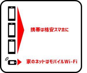 モバイルWi-Fi(ポケットWi-Fi)を使った通信費の大幅節約
