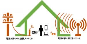 WiMAXとひかりの違い