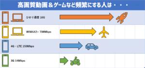WiMAXとひかりの違い(速度)
