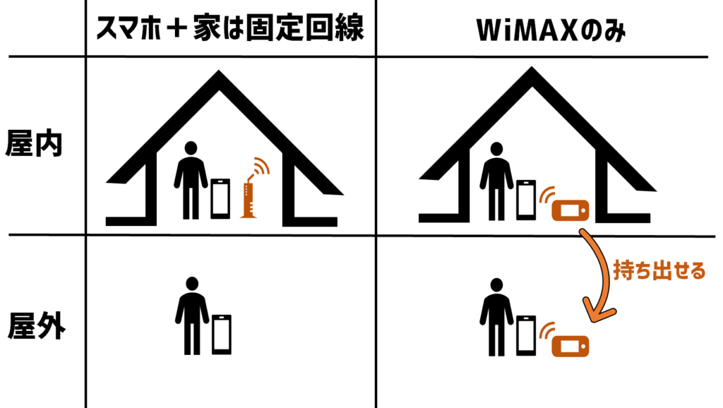 WiMAXがお得な理由
