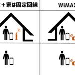 WiMAXをインターネット(ひかり/固定回線)の代わりに使う時の注意点
