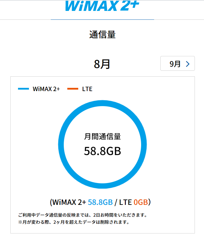 WiMAXひと月の通信量