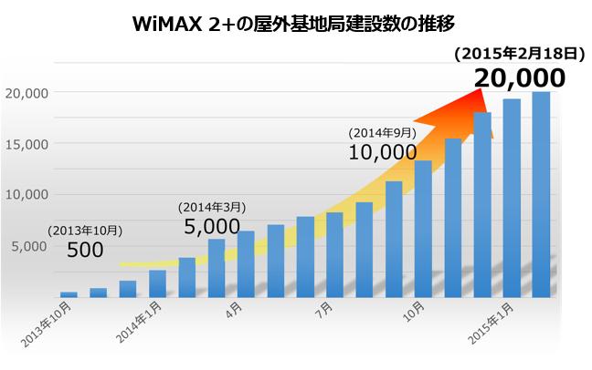 WiMAX 2+屋外基地局建設中の推移