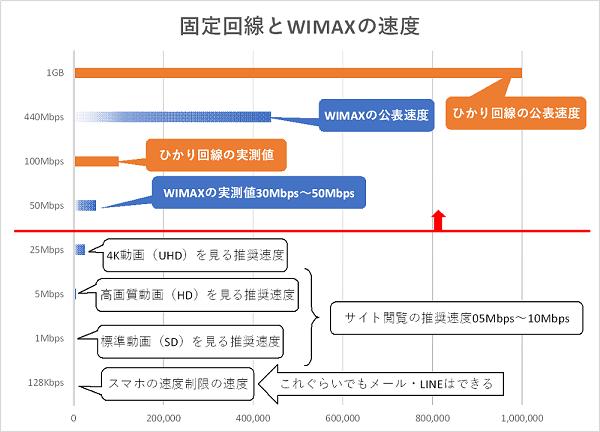 固定回線とWIMAXの速度の比較