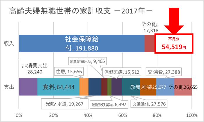 高齢者夫婦無職世帯の家計収支2017
